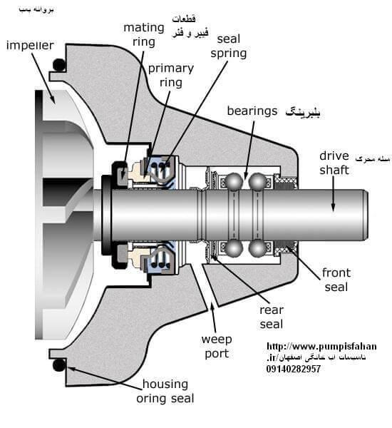 سرویس و تعمیر پمپ اب ساختمان