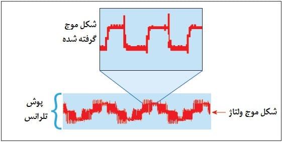 بازتابها بر روی سیگنالهای PWM خروجی درایو